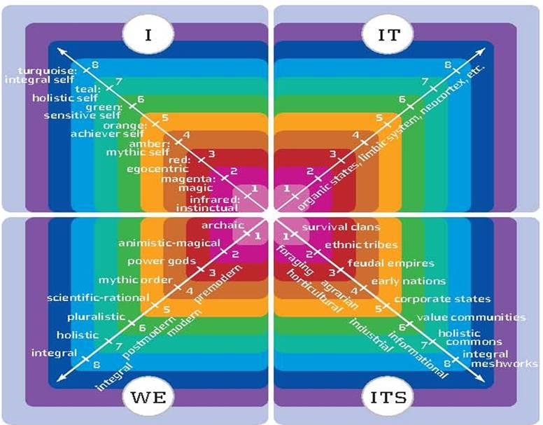 AQAL: All Quadrant All Level